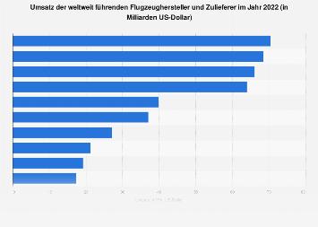 Umsatz der weltweit führenden Flugzeughersteller 2017