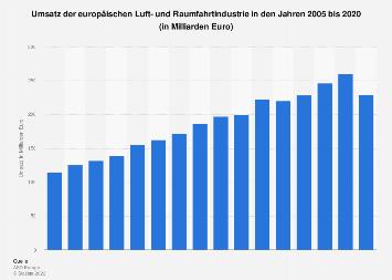 Umsatz der europäischen Luft- und Raumfahrtindustrie bis 2017