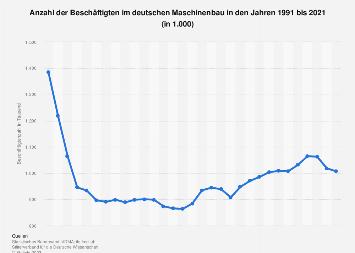 Deutscher Maschinenbau - Anzahl der Beschäftigten bis 2018