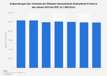Ausgaben der Katholischen Kirche in Deutschland nach Bereichen 2017