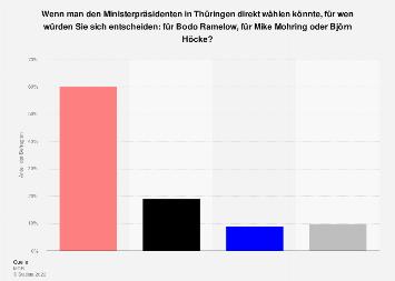 Umfrage zur Direktwahl des Ministerpräsidenten in Thüringen 2019