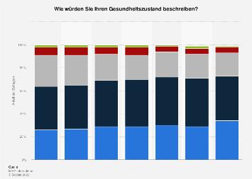 Empfundener Gesundheitszustand in Österreich bis 2017