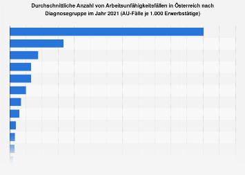 Arbeitsunfähigkeit in Österreich - AU-Fälle nach Diagnosegruppe 2016
