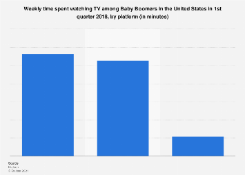 Baby Boomers: weekly time spent watching TV Q1 2018