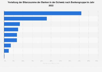Verteilung der Bilanzsumme der Banken in der Schweiz nach Bankengruppe 2017