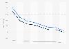 Anzahl der Mitarbeiter von AIDA Cruises bis 2017