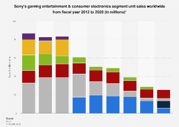 Sony unit sales of hardware entertainment systems & consumer electronics 2012-2018