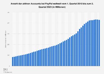 Anzahl der aktiven Accounts bei PayPal weltweit bis zum 3. Quartal 2018