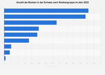 Banken in der Schweiz nach Bankengruppe 2018