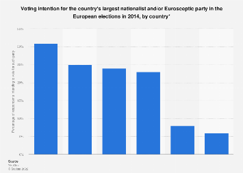 Voting intention for nationalist parties in the European elections 2014, by country