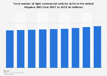 Total number of LCVs on the road in the United Kingdom (UK), 2007-2015