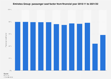 Emirates - passenger seat factor from 2010-2018