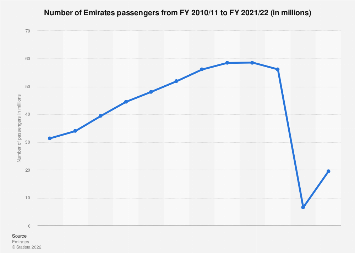 Emirates airline - number of passengers 2009-2018