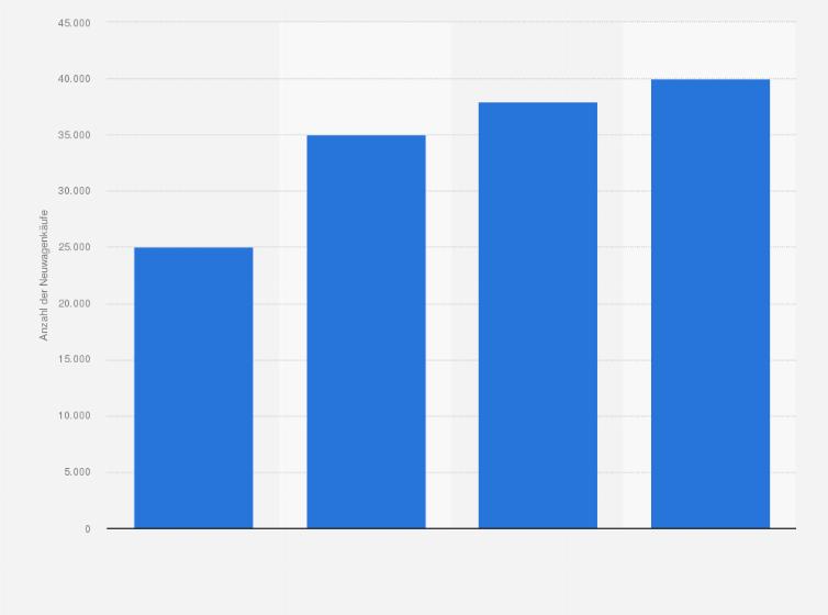 Autohandel im Internet - Online-Käufe von Neuwagen bis 2013 | Statistik