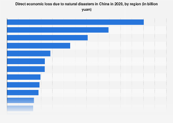 Direct economic loss due to natural disasters in China 2017, by region