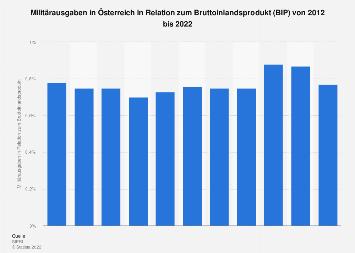 Anteil der Militärausgaben am Bruttoinlandsprodukt in Österreich bis 2016