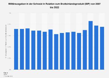 Militärausgaben in der Schweiz in Relation zum Bruttoinlandsprodukt (BIP) bis 2016