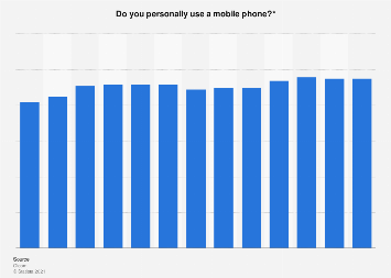 Mobile phone usage in the United Kingdom (UK) 2005-2016