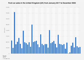 Ford car sales in the United Kingdom (UK) 2014-2017