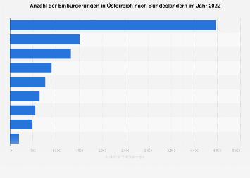 Einbürgerungen in Österreich nach Bundesland bis 2016