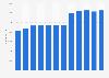 Komatsu - number of employees worldwide 2011-2018