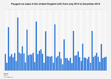 Peugeot car sales in the United Kingdom 2014-2018