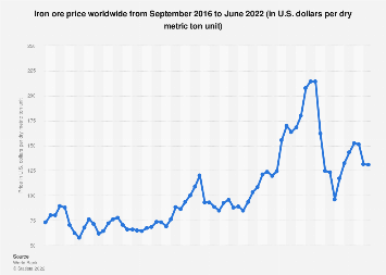 Iron ore price monthly 2018-2019 | Statista