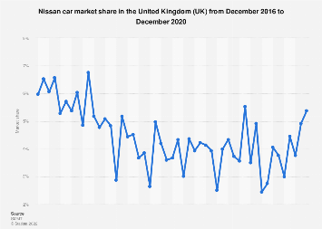 Nissan car market share in the United Kingdom 2014-2017