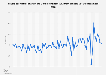 Toyota car market share in the United Kingdom 2014-2018