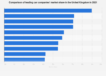 Leading car companies' market share in the United Kingdom 2014-2017