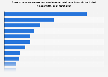 Leading news brands ranked by audience reach in the United Kingdom (UK) 2019