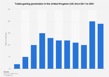 Tablet gaming penetration in the United Kingdom (UK) 2011-2016
