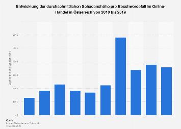 Schadenshöhe pro Beschwerdefall im Online-Handel in Österreich bis 2017