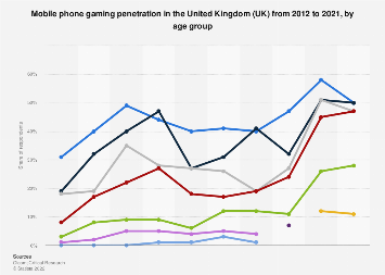 Gaming on a mobile phone in the United Kingdom (UK) 2012-2017, by age