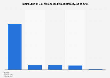 Breakdown of U.S. millionaires by race/ethnicity 2013