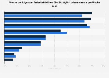 Umfrage unter Schweizer Jugendlichen zu nichtmedialen Freizeitaktivitäten bis 2018
