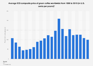 Global coffee market: ICO composite price trend of green coffee 1998-2016