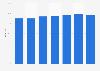 Anteil der täglichen Internetnutzer unter Schweizer Jugendlichen 2018