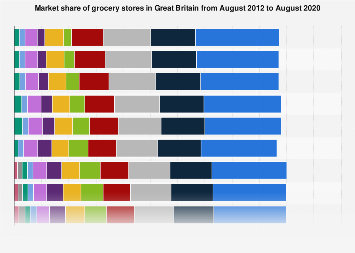 Grocery market share year-on-year in Great Britain (UK) 2012-2018