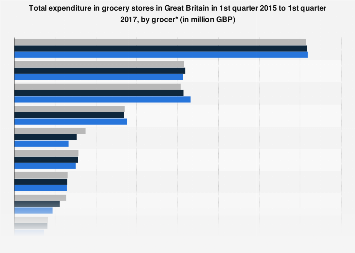 Consumer spending in grocery stores in Great Britain Q1 2015 to Q1 2017, by brand