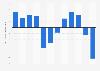 Ergebnis je Aktie der Credit Suisse bis 2018