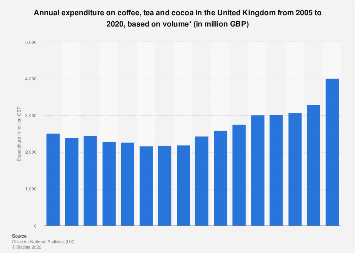 Coffee, tea and cocoa purchase trend in the United Kingdom 2005-2017