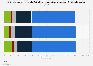 Genutzte Handy-Betriebssysteme in Österreich nach Geschlecht 2016