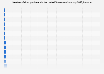 U.S. number of cider manufacturers by state 2017