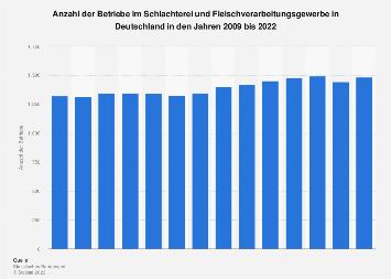 Betriebe im Schlachterei- und Fleischverarbeitungsgewerbe in Deutschland bis 2017