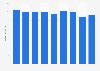 Umsatz der Musikindustrie in Japan bis 2014