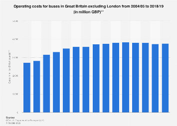 Bus operating costs in Great Britain 2004-2017