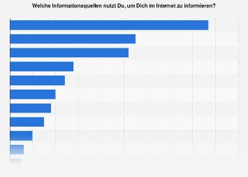 Schweizer Jugendliche nach Nutzungshäufigkeit von Informationsquellen im Internet '16
