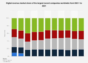 Record companies - digital revenue market share worldwide 2011-2016