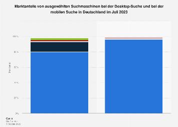 Marktanteile der Desktop- und mobilen Suchmaschinen in Deutschland im September 2019